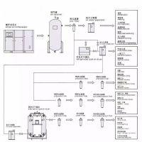 信宜压缩空气系统和空压机房系统方案